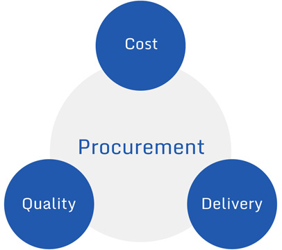 procurement-optimiser